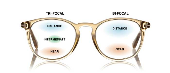 Single Vision, Bifocal, and Multifocal Lenses